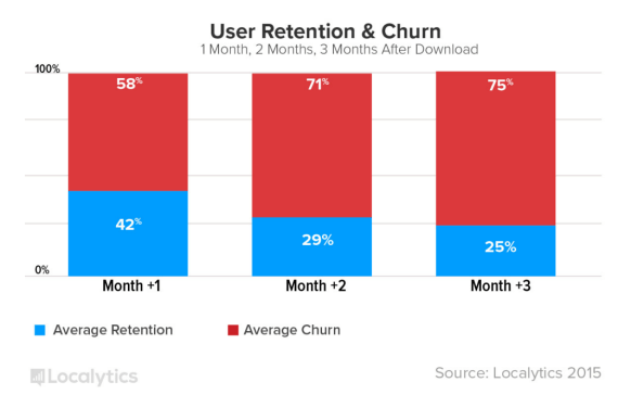 App churn and retention rates