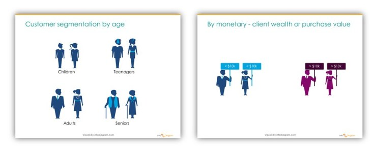 customer_segment_by_age_monetary_slides