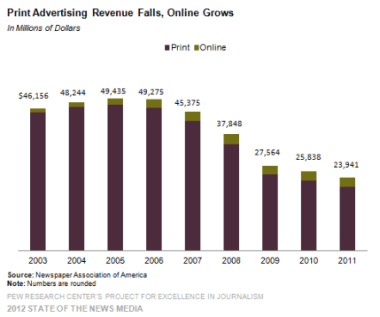 1-newspaper-print-advertising-revenue-falls-online-grows