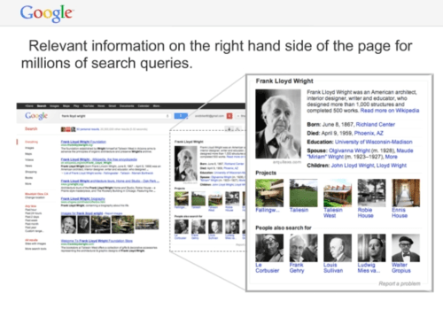 Relevant information on Google SERP using Knowledge Graph