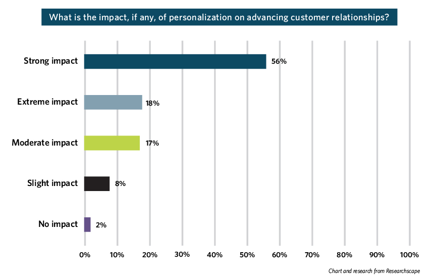 marketing automation personalization at scale