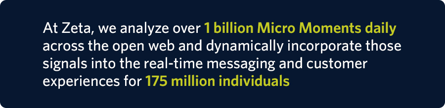 At Zeta, we analyze over 1 billion Micro Moments daily across the open web and dynamically incorporate those signals into the real-time messaging and customer experiences for 175 million individuals