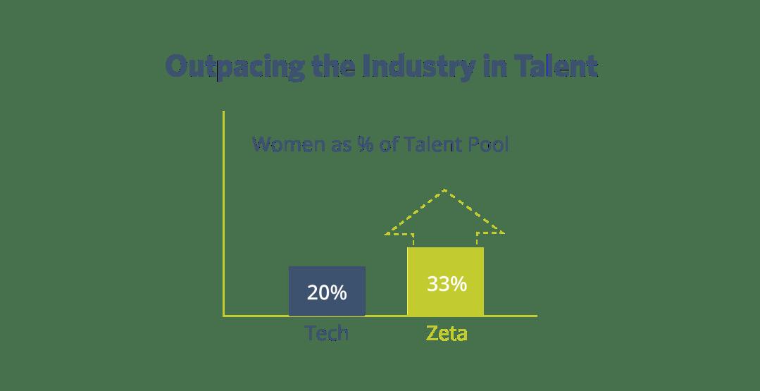 Zeta Outpacing Industry