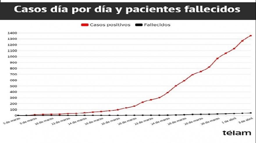 EL DESARROLLO DE LA PANDEMIASe confirmaron 88 nuevos casos de COVID-19 y cinco fallecimientos