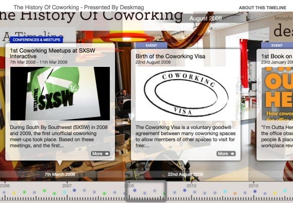 Histoire du coworking