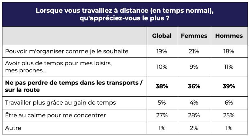 Question transport-télétravail sondage