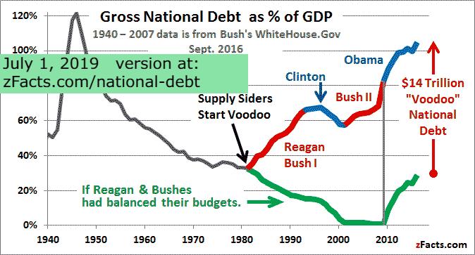 us-national-debt-gdp-graph