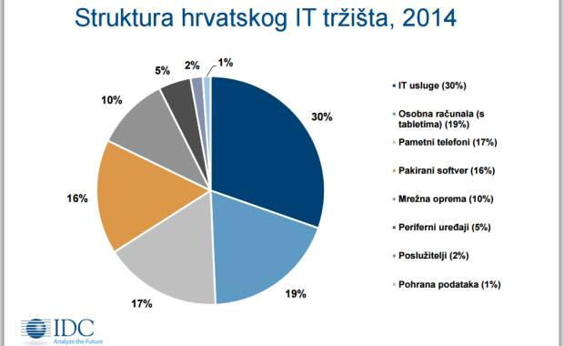 struktura_it_trzista
