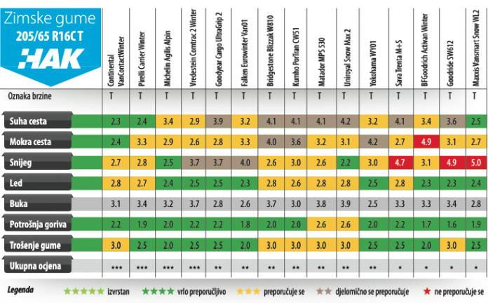 Koje su zimske gume najbolje, a koje najlošije? Evo to je pokazao veliki test Hrvatskog autokluba!