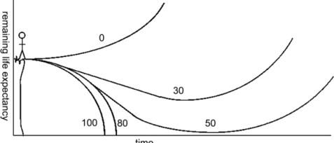 longevity_escape_velocity-363843-8-1453587551258-n600.jpg