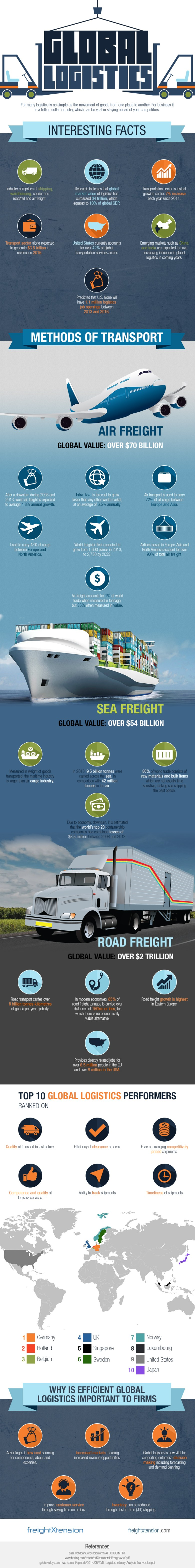 global-logistics-market-infographic.jpg