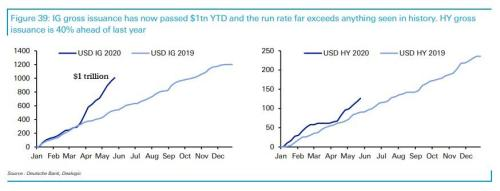 "Citi Warns ""Markets Are Way Ahead Of Reality"", Urges Clients To Raise As Much Money As They Can Before The Next Crash"