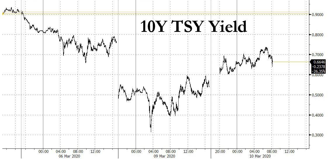 Фьючерсы на S&P взлетели и достигли рекорда 3