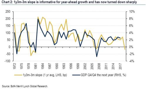 Forget The 2s10s: The Fed Has Lost Control Over The Most Important Yield Curve