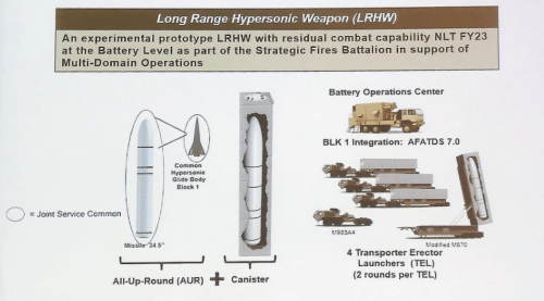 US Army Discloses New Details About Hypersonic Weapon