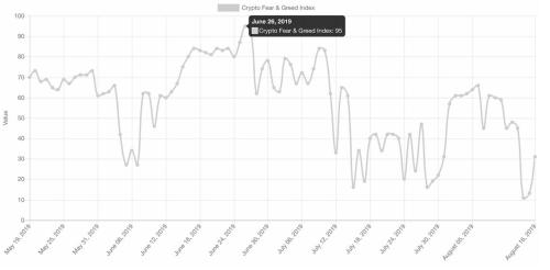 """Bitcoin Back Above k As Fear/Greed Index Back To """"Extreme Fear"""" Dec 2018 Lows"""