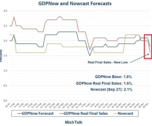 GDP Estimates Have Tumbled Since Dismal ISM Report