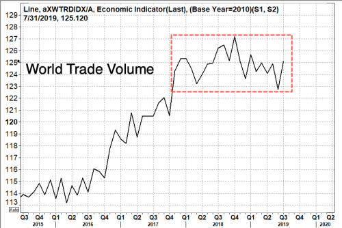 """Darkening Outlook For Trade"" - Global Air Cargo Rates Continue To Plummet, Hit 4-Year Low"