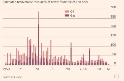 Oil Discoveries Hit 70-Year Low