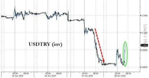 "Turkish Lira Surges As Trump Appears To Back Off ""Destroying And Obliterating"" Economy"