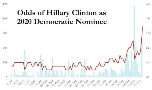 Hillary Rockets Into 3rd Place On PredictIt As Rumors Swirl Over2020 Run