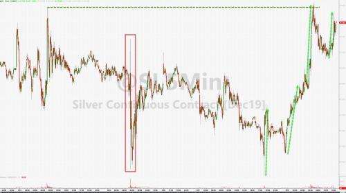 Stocks Drop, Gold Pops As Powell Promises (Not)QE & Trump Dumps On Xi