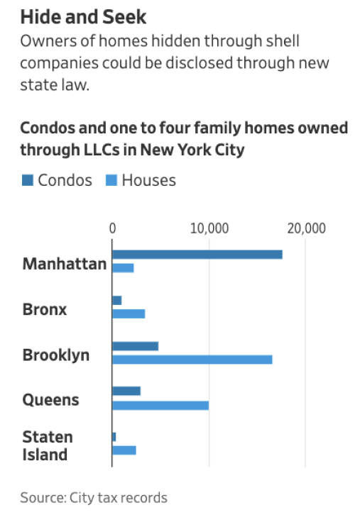 """""""Rip The Mask Off Anonymous LLCs:"""" NYC Billionaires Set To Be Exposed In New Housing Law"""