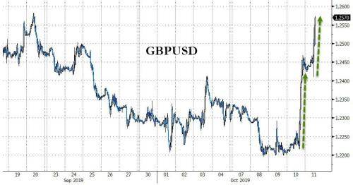 """Pound Climbs As Top EU Official Says Brexit Deal Looks """"Promising"""""""