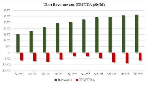 Uber & Out: Ride-Hailing Firms Lays Off Another 350 Staff