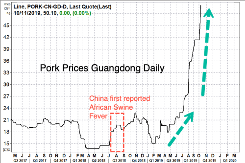 """China Pork Prices """"Will Continue To Rise Sharply"""",Analysts"""