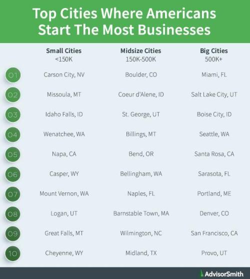 These Are The Top American Cities For Starting A Small Business
