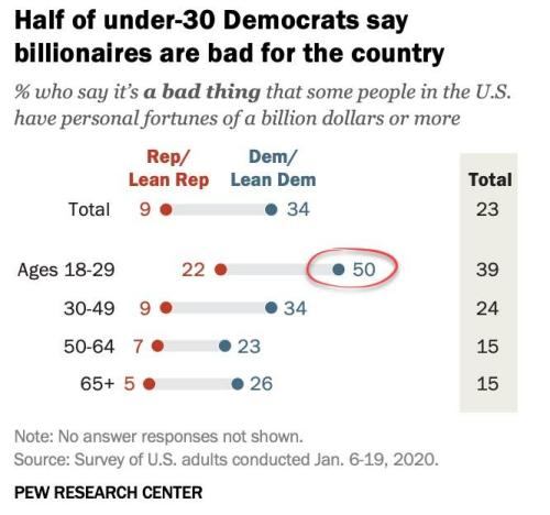 Половина молодых американских демократов считают, что миллиардеры приносят больше вреда, чем пользы 5