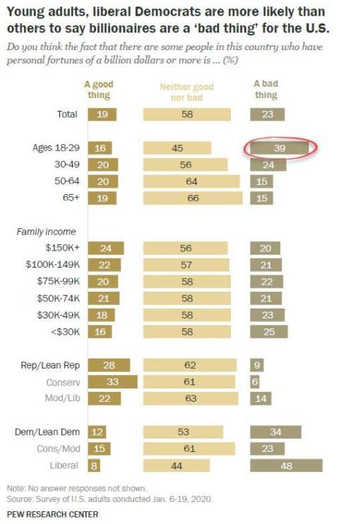 Половина молодых американских демократов считают, что миллиардеры приносят больше вреда, чем пользы 4