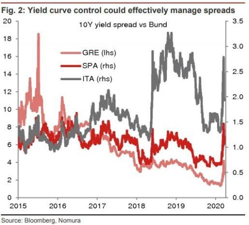 """""""Going Nuclear""""? Nomura Explains What More Central Banks Can Do"""