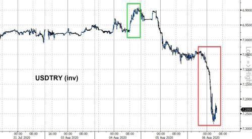 Turkish Lira Crashes To Record Low, CDS Spike As 'Plan Z' Fails