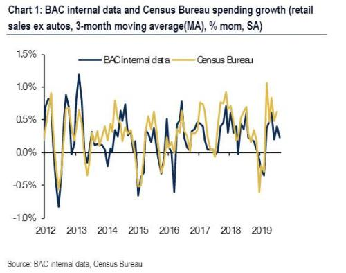 Core Retail Sales Disappoints, July 'Web Sales' Downwardly Revised
