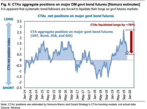 """Nomura Explains What's Behind The """"Relentless Bid For Stocks"""", And Why The Bond Selling Is Over"""