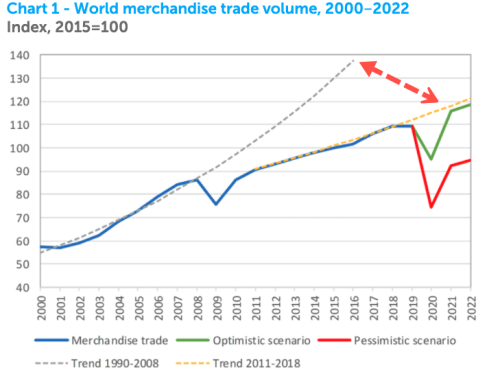 """""""These Numbers Are Ugly"""" – WTO Forecasts Collapse In World Trade, Recovery For 2021 13"""