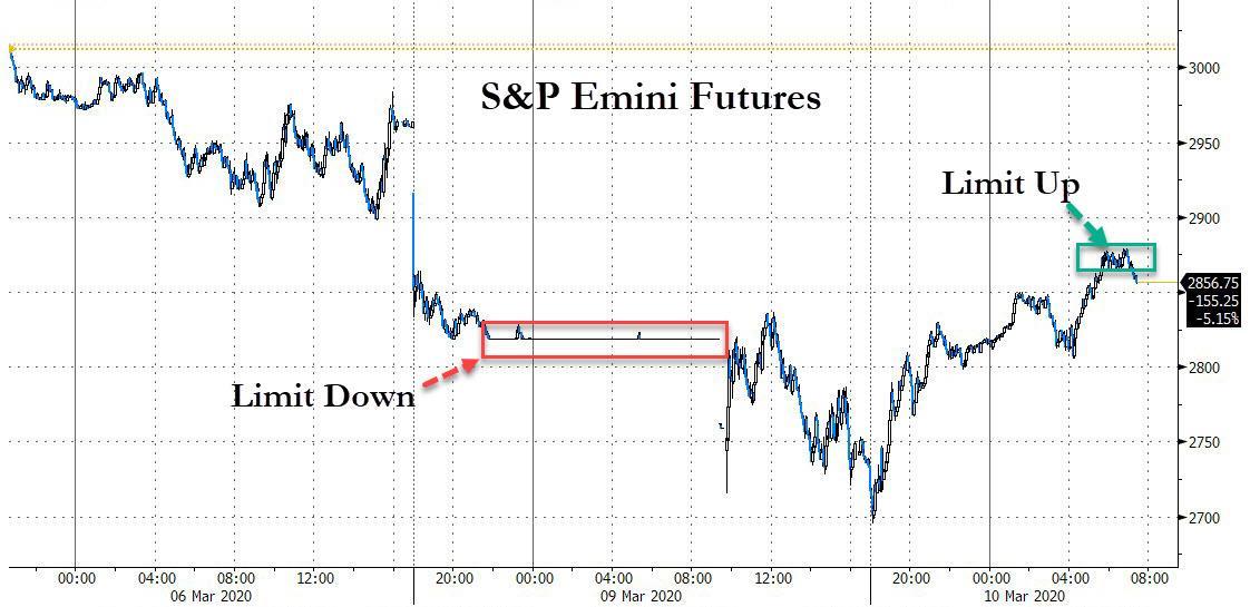 Фьючерсы на S&P взлетели и достигли рекорда 1