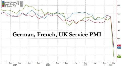 Европейские PMI рухнули из-за COVID-19 до беспрецедентно низких значений 2
