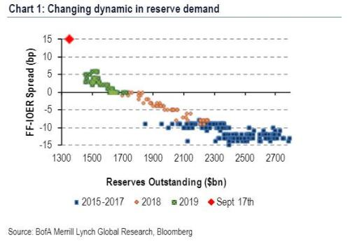 Goldman Expects QE4 To Start With A Bang: The Fed Will Buy BN Monthly For 4 Months