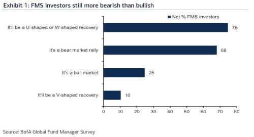 Everyone On Wall Street Is Bearish, And This Is What Keeps Them Up At Night