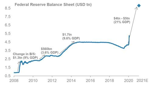 The US 2020 Fiscal Deficit Will Explode To 18%, Unseen Since World War II