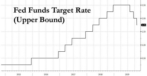 """Fed's """"Insurance"""" Rate Cuts Don't Eliminate Risks, They Create New Ones"""