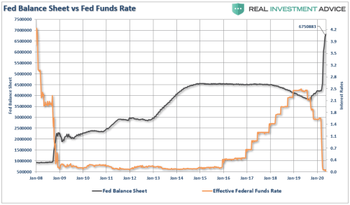 Is The Fed Walking Into A Trap?
