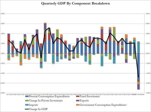 Recession Begins: Q1 GDP Plunges 4.8%, Biggest Drop Since The Financial Crisis
