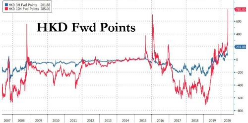 FX Traders Brace For Crisis As Hong Kong Dollar Forwards Explode To Record Highs