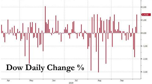 Rollercoaster Week Ends With Buying Panic  As World Sinks Into Recession