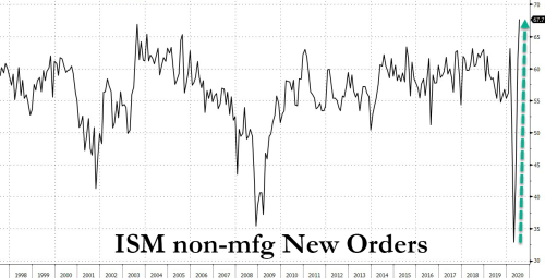 ISM Services Smashes Expectations On Record High New Orders, But Employment And Trade Collapse