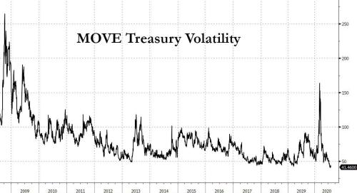 Morgan Stanley Sounds The Alarm On Record High Bond Duration, Is Starting To Buy Bond Volatility